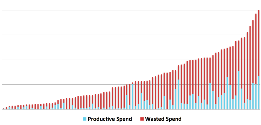 productive-vs-wasted-ad-spend-1024x528